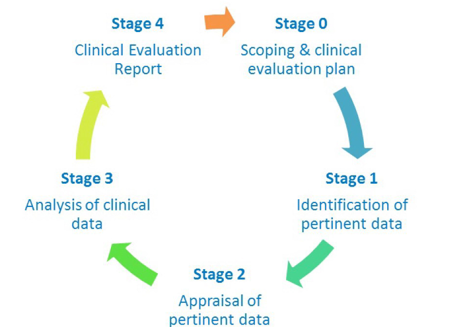infographic of the stages of Clinical Evaluation Report according to the MDR