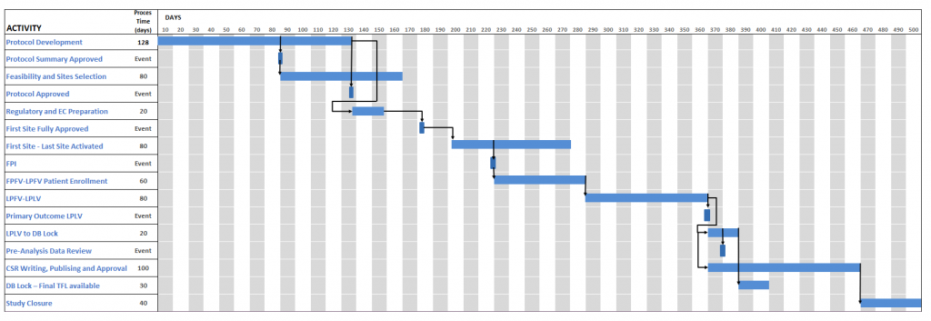 Gantt chart of the main steps in a clinical trial