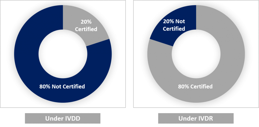 Comparison of IVD oversight by NB between the IVDD and the IVDR.