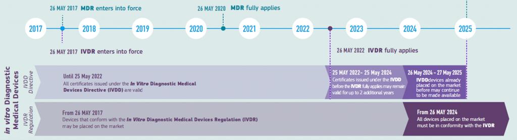 Transition timeline for IVDD to IVDR 2017/746 compliance.