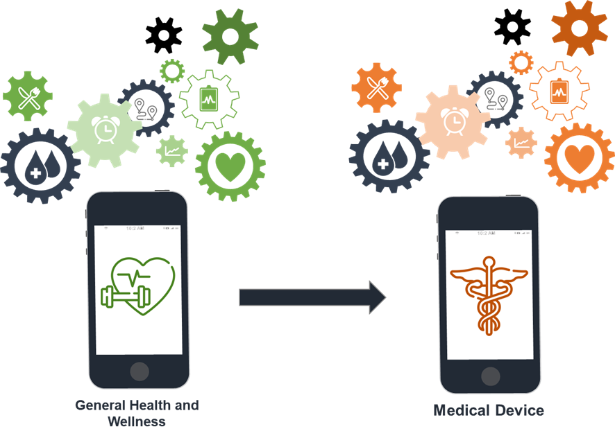 Two mobile phones representing a software as a medical devide and its functions