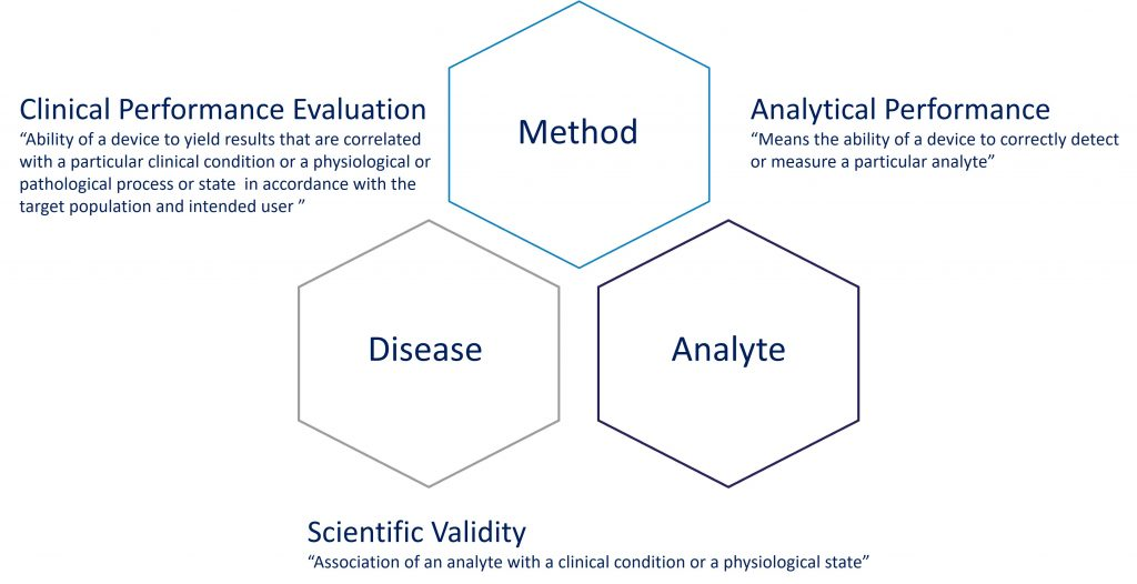 Scientific validity, analytical performance and clinical performance constitute the clinical evidence for IVD performance evaluation.