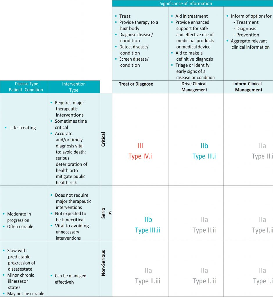How EU MDR Rule 11a maps on the IMDRF SaMD risk framework
